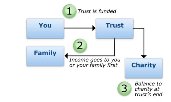 How a charitable trust remainder works financial planning.png