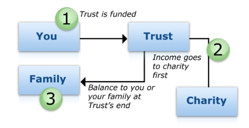 How a charitable trust works financial planning.png